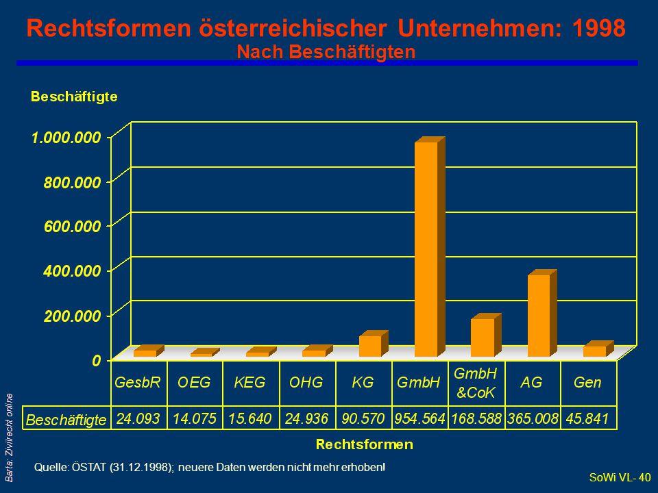 SoWi VL- 40 Barta: Zivilrecht online Rechtsformen österreichischer Unternehmen: 1998 Nach Beschäftigten Quelle: ÖSTAT (31.12.1998); neuere Daten werde