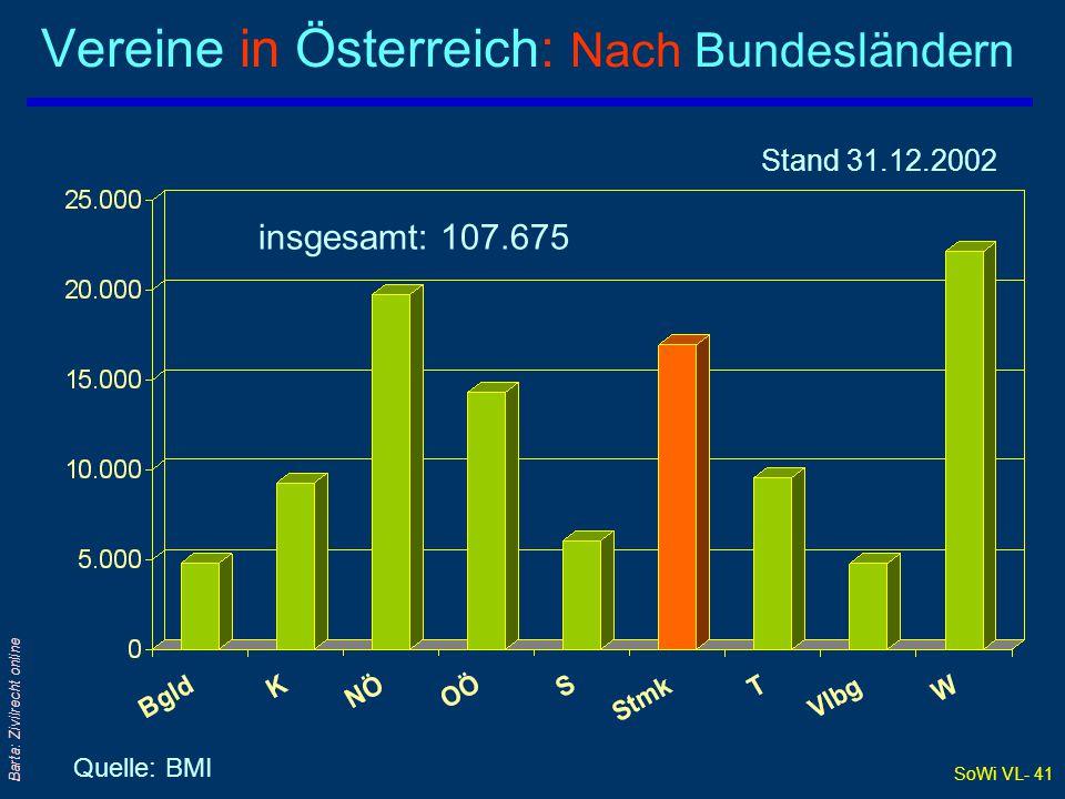 SoWi VL- 41 Barta: Zivilrecht online Vereine in Österreich: Nach Bundesländern Quelle: BMI Stand 31.12.2002 insgesamt: 107.675