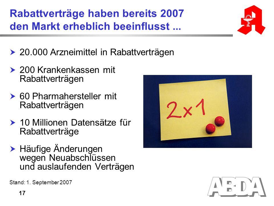 17 Rabattverträge haben bereits 2007 den Markt erheblich beeinflusst...  20.000 Arzneimittel in Rabattverträgen  200 Krankenkassen mit Rabattverträg