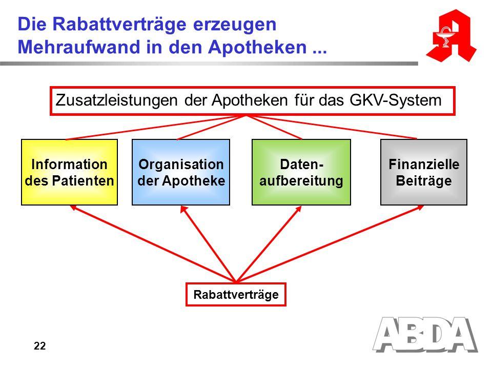 22 Die Rabattverträge erzeugen Mehraufwand in den Apotheken... Zusatzleistungen der Apotheken für das GKV-System Daten- aufbereitung Finanzielle Beitr