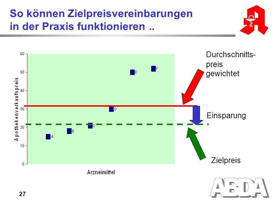 27 So können Zielpreisvereinbarungen in der Praxis funktionieren.. Durchschnitts- preis gewichtet Zielpreis Einsparung
