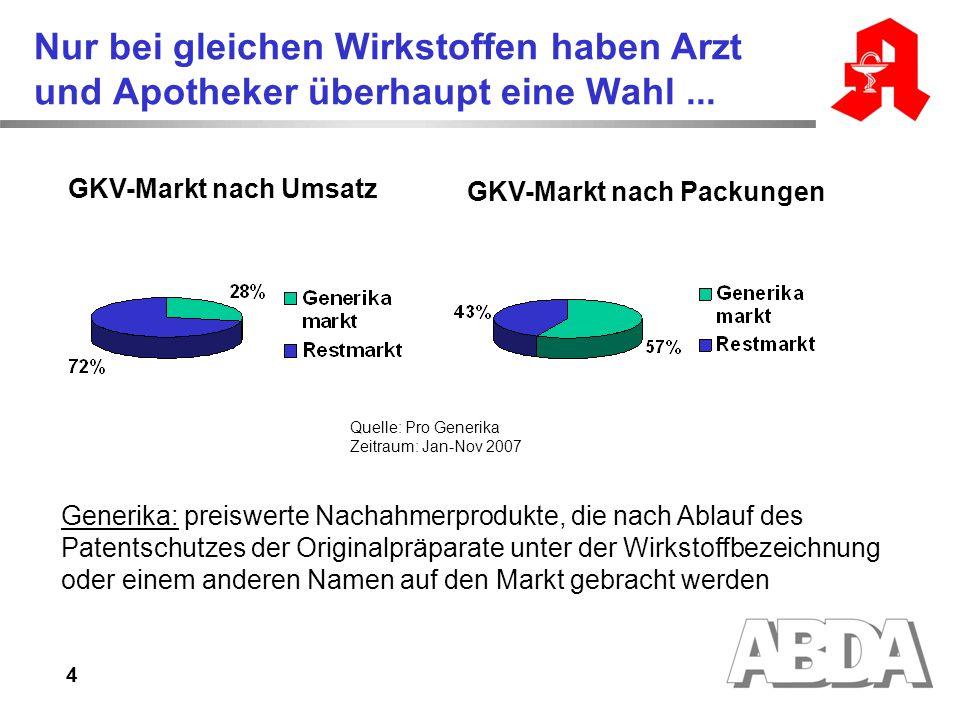 4 Nur bei gleichen Wirkstoffen haben Arzt und Apotheker überhaupt eine Wahl... Quelle: Pro Generika Zeitraum: Jan-Nov 2007 Generika: preiswerte Nachah