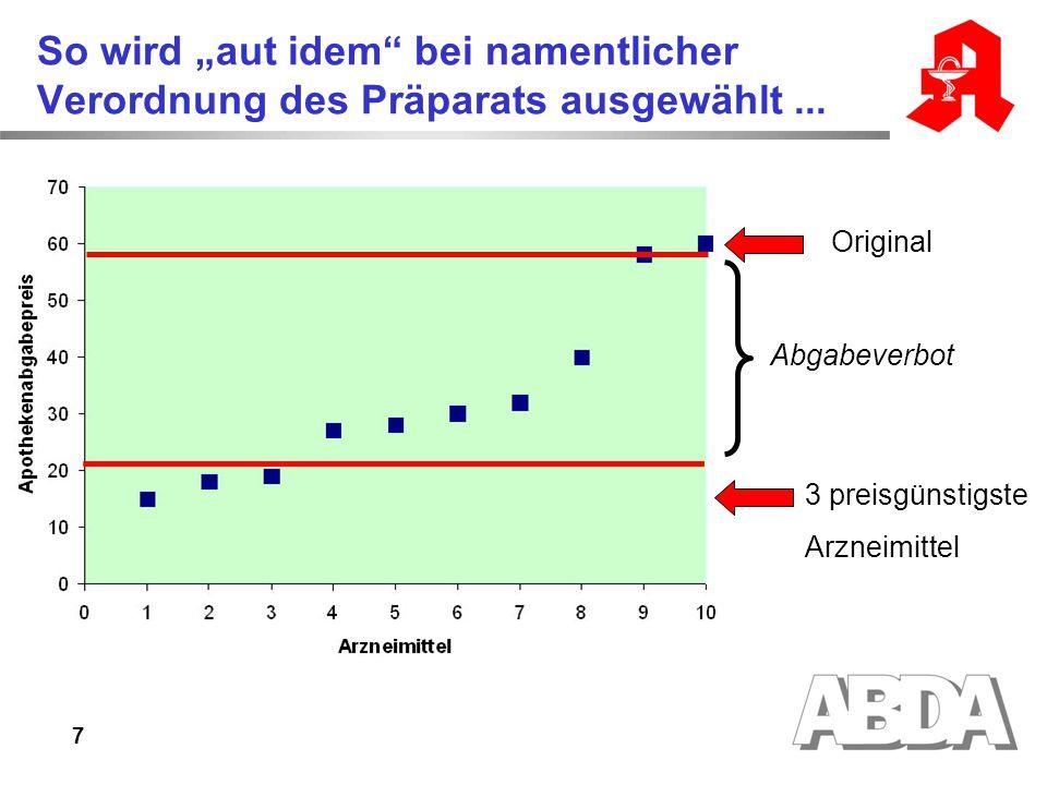 """7 So wird """"aut idem"""" bei namentlicher Verordnung des Präparats ausgewählt... Original 3 preisgünstigste Arzneimittel Abgabeverbot"""
