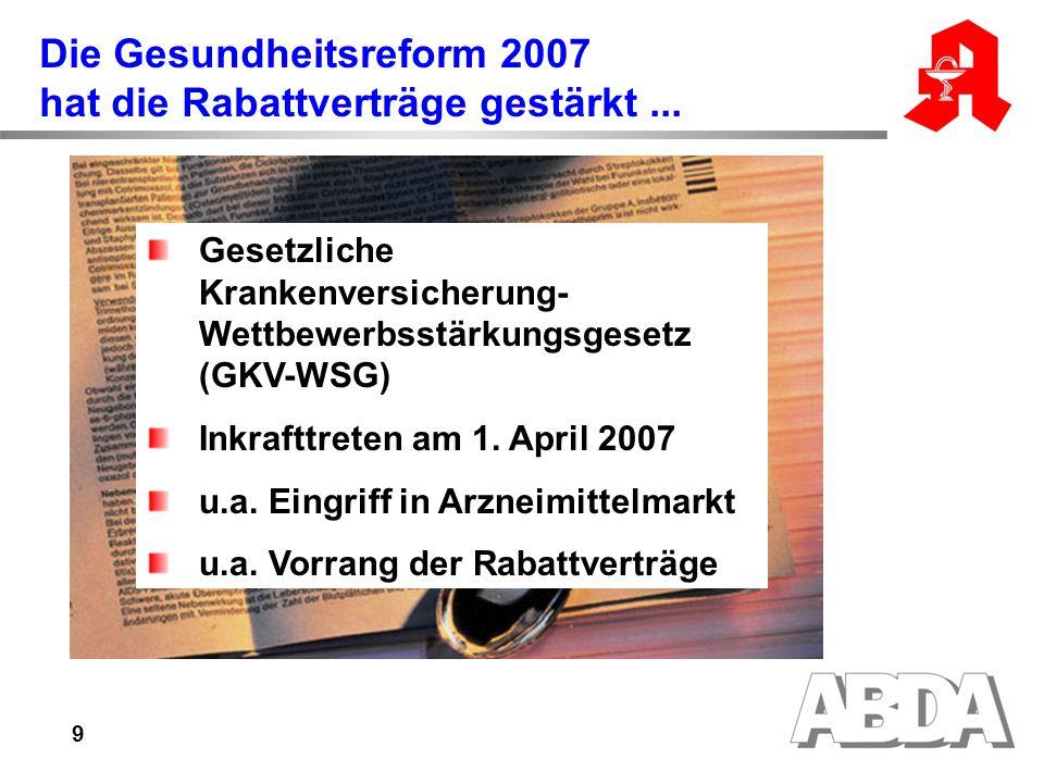 9 Die Gesundheitsreform 2007 hat die Rabattverträge gestärkt... Gesetzliche Krankenversicherung- Wettbewerbsstärkungsgesetz (GKV-WSG) Inkrafttreten am