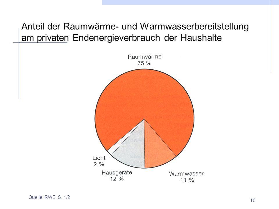 10 Anteil der Raumwärme- und Warmwasserbereitstellung am privaten Endenergieverbrauch der Haushalte Quelle: RWE, S. 1/2