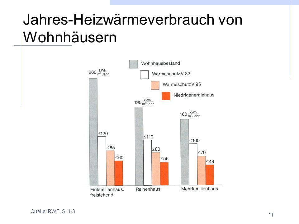 11 Jahres-Heizwärmeverbrauch von Wohnhäusern Quelle: RWE, S. 1/3
