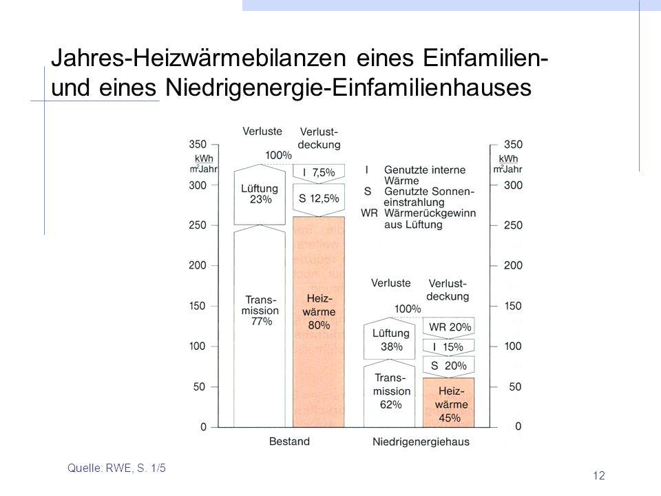 12 Jahres-Heizwärmebilanzen eines Einfamilien- und eines Niedrigenergie-Einfamilienhauses Quelle: RWE, S. 1/5