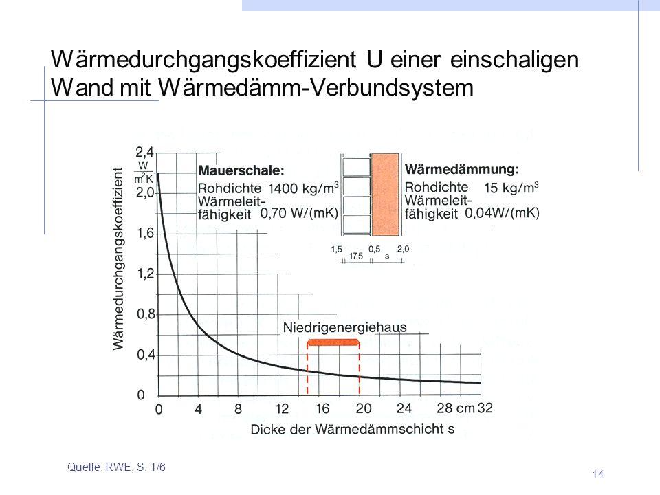 14 Wärmedurchgangskoeffizient U einer einschaligen Wand mit Wärmedämm-Verbundsystem Quelle: RWE, S. 1/6