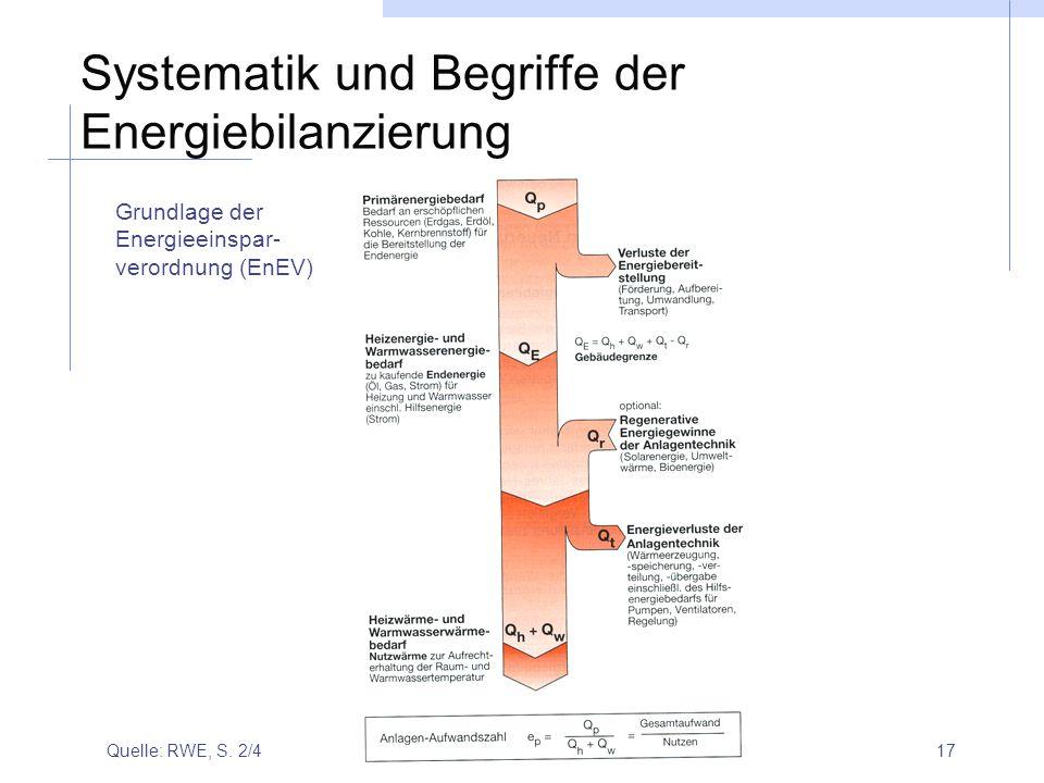 17 Systematik und Begriffe der Energiebilanzierung Quelle: RWE, S. 2/4 Grundlage der Energieeinspar- verordnung (EnEV)