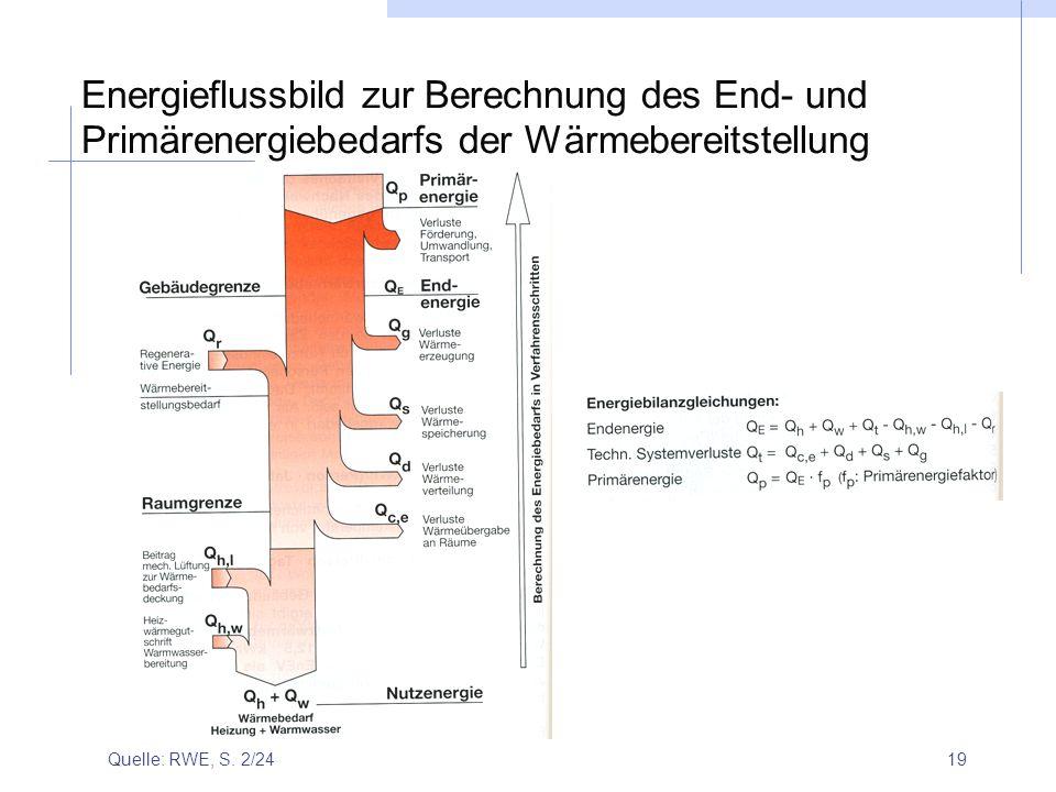 19 Energieflussbild zur Berechnung des End- und Primärenergiebedarfs der Wärmebereitstellung Quelle: RWE, S. 2/24