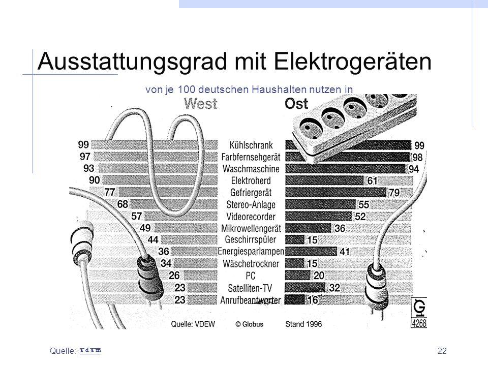 22 Ausstattungsgrad mit Elektrogeräten von je 100 deutschen Haushalten nutzen in Quelle: a d a m