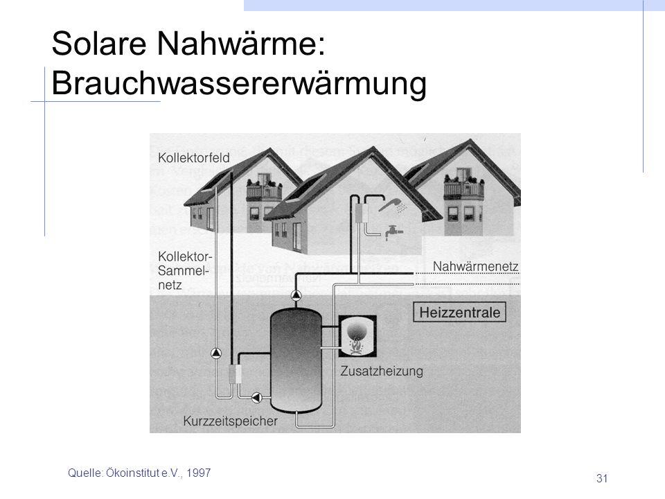 31 Solare Nahwärme: Brauchwassererwärmung Quelle: Ökoinstitut e.V., 1997