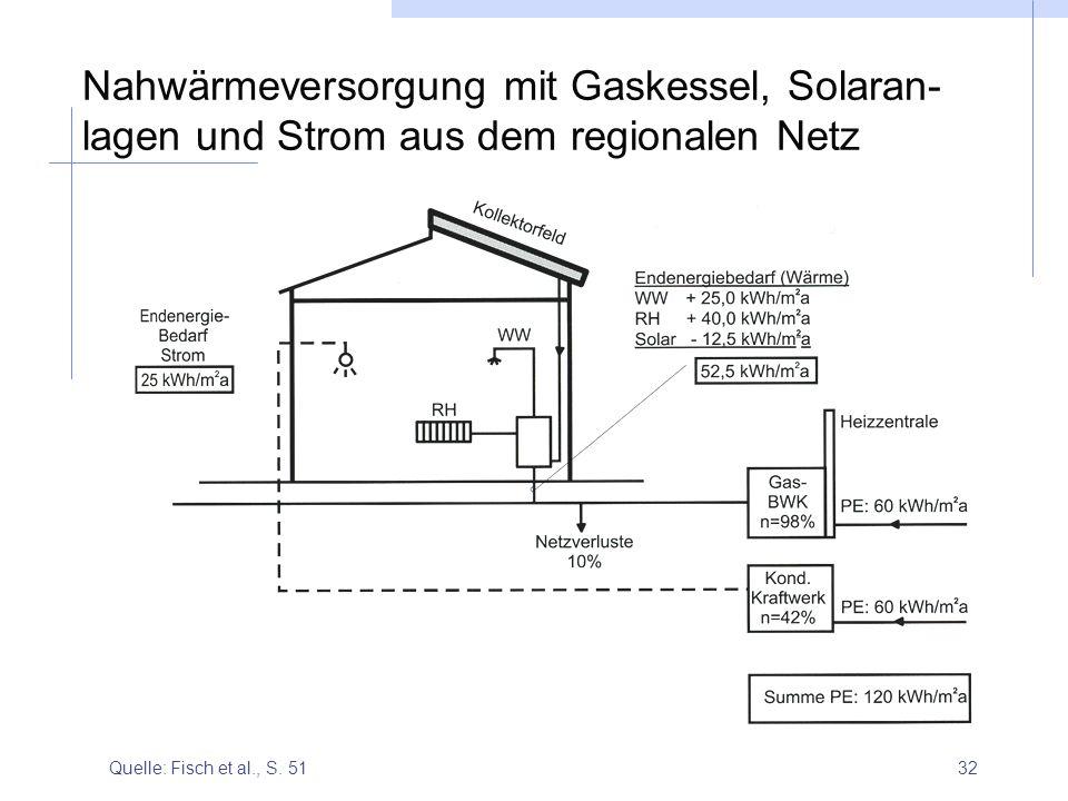 32 Nahwärmeversorgung mit Gaskessel, Solaran- lagen und Strom aus dem regionalen Netz Quelle: Fisch et al., S. 51