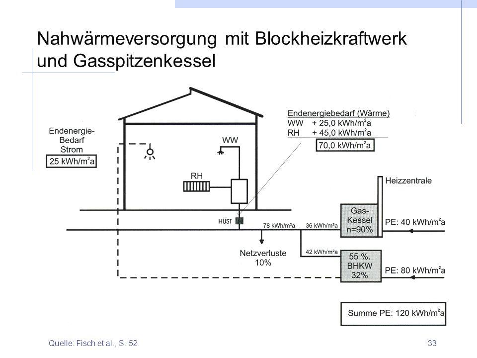 33 Nahwärmeversorgung mit Blockheizkraftwerk und Gasspitzenkessel Quelle: Fisch et al., S. 52