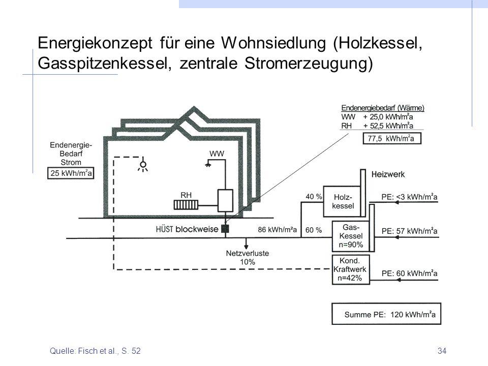 34 Energiekonzept für eine Wohnsiedlung (Holzkessel, Gasspitzenkessel, zentrale Stromerzeugung) Quelle: Fisch et al., S. 52
