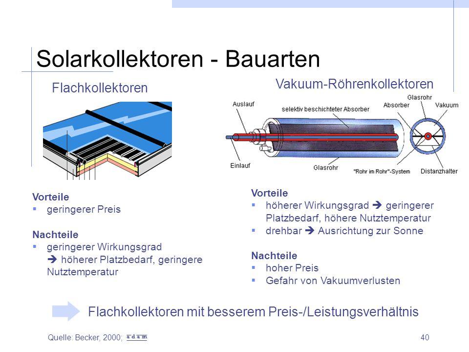 40 Solarkollektoren - Bauarten Flachkollektoren Vakuum-Röhrenkollektoren Vorteile  geringerer Preis Nachteile  geringerer Wirkungsgrad  höherer Pla