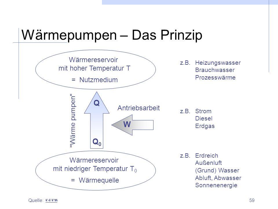 59 Wärmepumpen – Das Prinzip Quelle: Wärmereservoir mit hoher Temperatur T = Nutzmedium Wärmereservoir mit niedriger Temperatur T 0 = Wärmequelle Antr