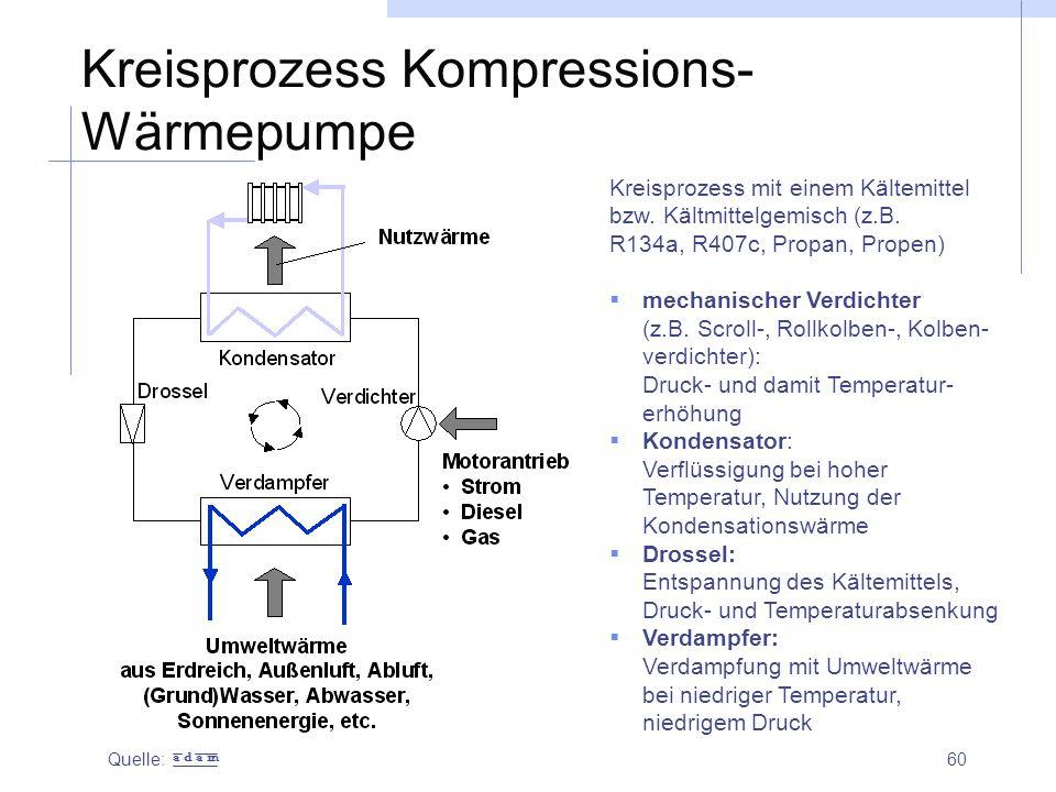 60 Kreisprozess Kompressions- Wärmepumpe Kreisprozess mit einem Kältemittel bzw. Kältmittelgemisch (z.B. R134a, R407c, Propan, Propen)  mechanischer