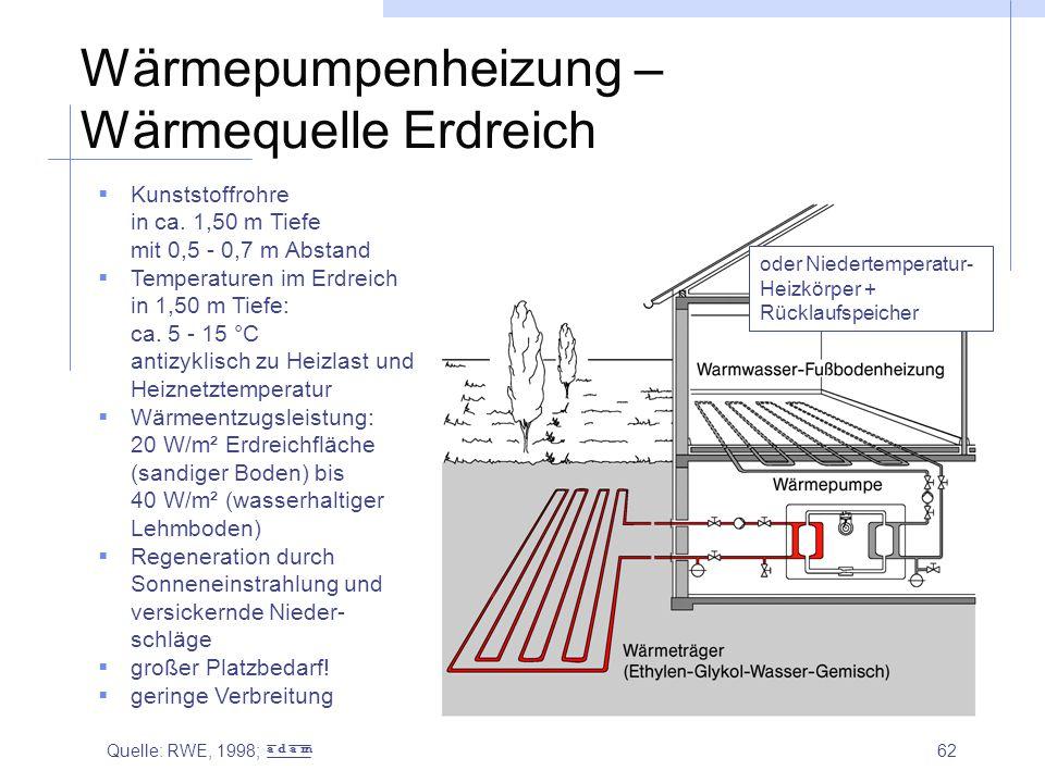 62 Wärmepumpenheizung – Wärmequelle Erdreich  Kunststoffrohre in ca. 1,50 m Tiefe mit 0,5 - 0,7 m Abstand  Temperaturen im Erdreich in 1,50 m Tiefe: