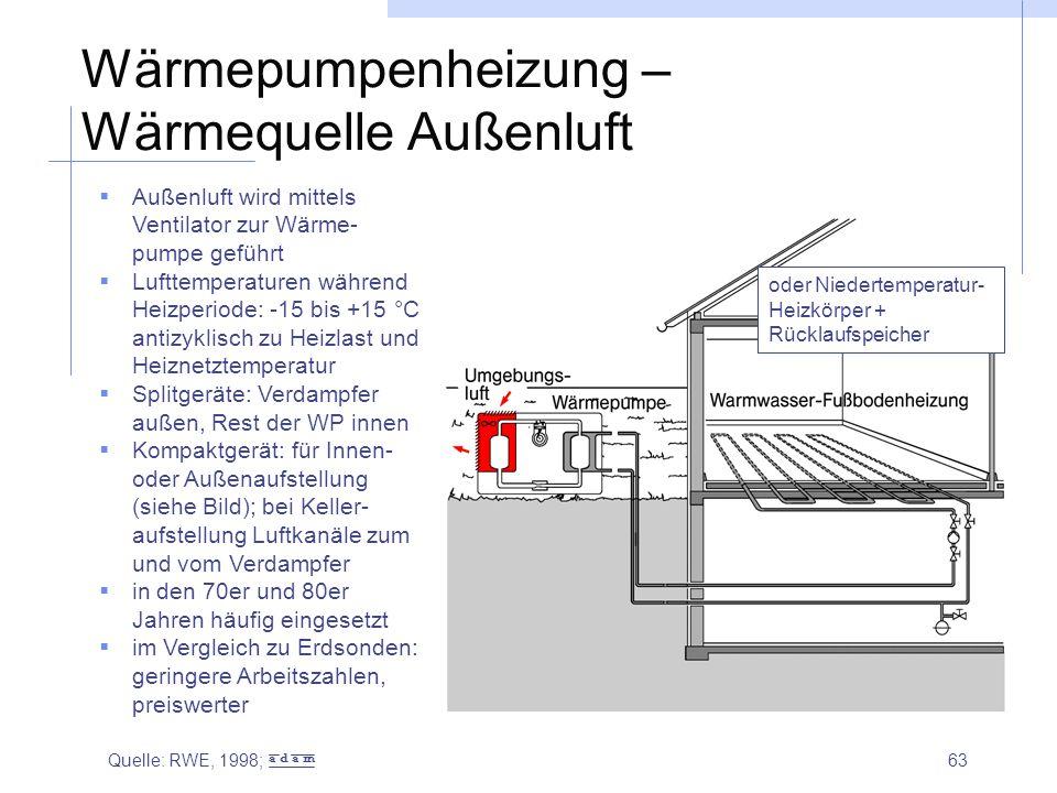 63 Wärmepumpenheizung – Wärmequelle Außenluft  Außenluft wird mittels Ventilator zur Wärme- pumpe geführt  Lufttemperaturen während Heizperiode: -15