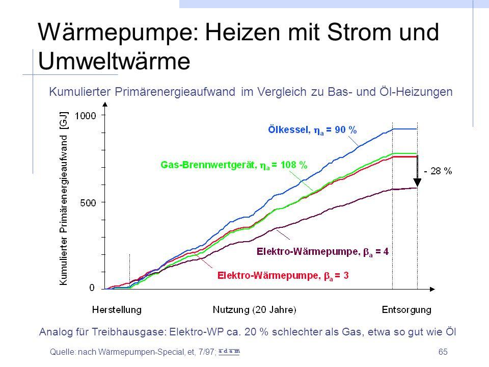 65 Wärmepumpe: Heizen mit Strom und Umweltwärme Kumulierter Primärenergieaufwand im Vergleich zu Bas- und Öl-Heizungen Analog für Treibhausgase: Elekt