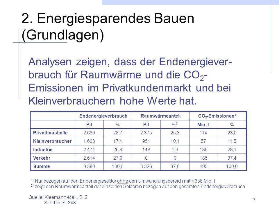 7 2. Energiesparendes Bauen (Grundlagen) Analysen zeigen, dass der Endenergiever- brauch für Raumwärme und die CO 2 - Emissionen im Privatkundenmarkt