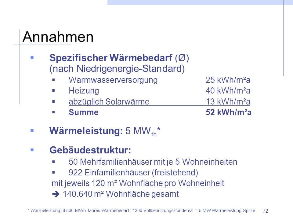 72 Annahmen  Spezifischer Wärmebedarf (Ø) (nach Niedrigenergie-Standard)  Warmwasserversorgung25 kWh/m²a  Heizung40 kWh/m²a  abzüglich Solarwärme1