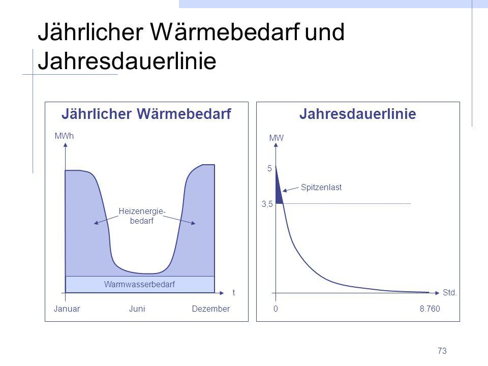 73 Jährlicher Wärmebedarf und Jahresdauerlinie Jährlicher WärmebedarfJahresdauerlinie Januar Juni Dezember t MWh 08.760 Std. MW 5 3,5 Spitzenlast Warm
