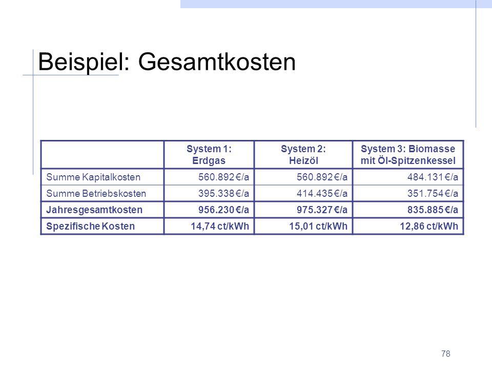 78 Beispiel: Gesamtkosten System 1: Erdgas System 2: Heizöl System 3: Biomasse mit Öl-Spitzenkessel Summe Kapitalkosten560.892 €/a 484.131 €/a Summe B