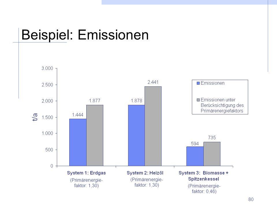 80 Beispiel: Emissionen (Primärenergie- faktor: 1,30) (Primärenergie- faktor: 0,46)