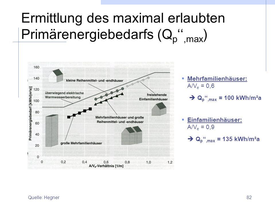 82 Ermittlung des maximal erlaubten Primärenergiebedarfs (Q p '',max ) Quelle: Hegner  Mehrfamilienhäuser: A/V e = 0,6  Q p '',max = 100 kWh/m²a  E