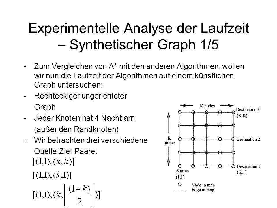 Experimentelle Analyse der Laufzeit – Synthetischer Graph 1/5 Zum Vergleichen von A* mit den anderen Algorithmen, wollen wir nun die Laufzeit der Algorithmen auf einem künstlichen Graph untersuchen: -Rechteckiger ungerichteter Graph -Jeder Knoten hat 4 Nachbarn (außer den Randknoten) -Wir betrachten drei verschiedene Quelle-Ziel-Paare: