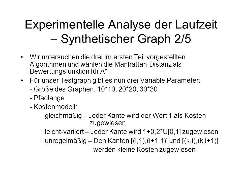 Experimentelle Analyse der Laufzeit – Synthetischer Graph 2/5 Wir untersuchen die drei im ersten Teil vorgestellten Algorithmen und wählen die Manhattan-Distanz als Bewertungsfunktion für A* Für unser Testgraph gibt es nun drei Variable Parameter: - Größe des Graphen: 10*10, 20*20, 30*30 - Pfadlänge - Kostenmodell: gleichmäßig – Jeder Kante wird der Wert 1 als Kosten zugewiesen leicht-variiert – Jeder Kante wird 1+0,2*U[0,1] zugewiesen unregelmäßig – Den Kanten [(i,1),(i+1,1)] und [(k,i),(k,i+1)] werden kleine Kosten zugewiesen