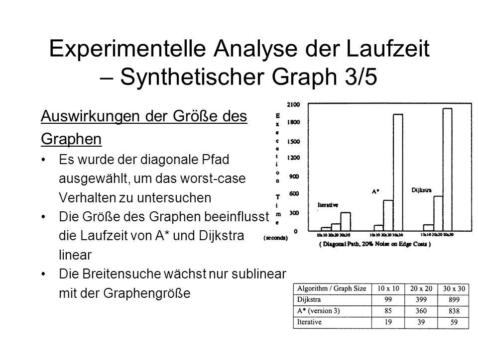Experimentelle Analyse der Laufzeit – Synthetischer Graph 3/5 Auswirkungen der Größe des Graphen Es wurde der diagonale Pfad ausgewählt, um das worst-case Verhalten zu untersuchen Die Größe des Graphen beeinflusst die Laufzeit von A* und Dijkstra linear Die Breitensuche wächst nur sublinear mit der Graphengröße