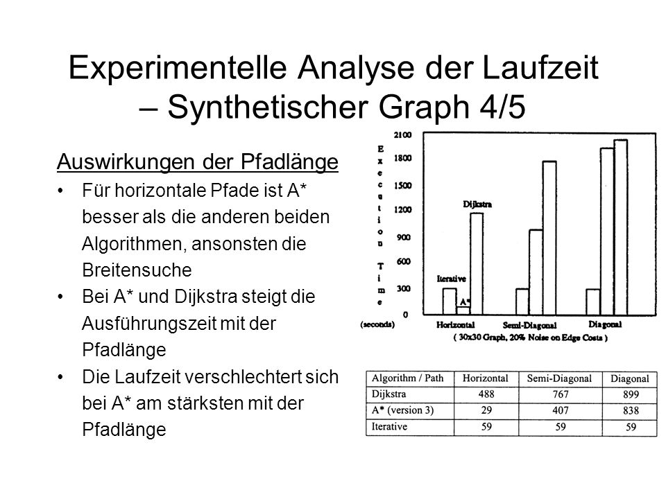 Experimentelle Analyse der Laufzeit – Synthetischer Graph 4/5 Auswirkungen der Pfadlänge Für horizontale Pfade ist A* besser als die anderen beiden Algorithmen, ansonsten die Breitensuche Bei A* und Dijkstra steigt die Ausführungszeit mit der Pfadlänge Die Laufzeit verschlechtert sich bei A* am stärksten mit der Pfadlänge