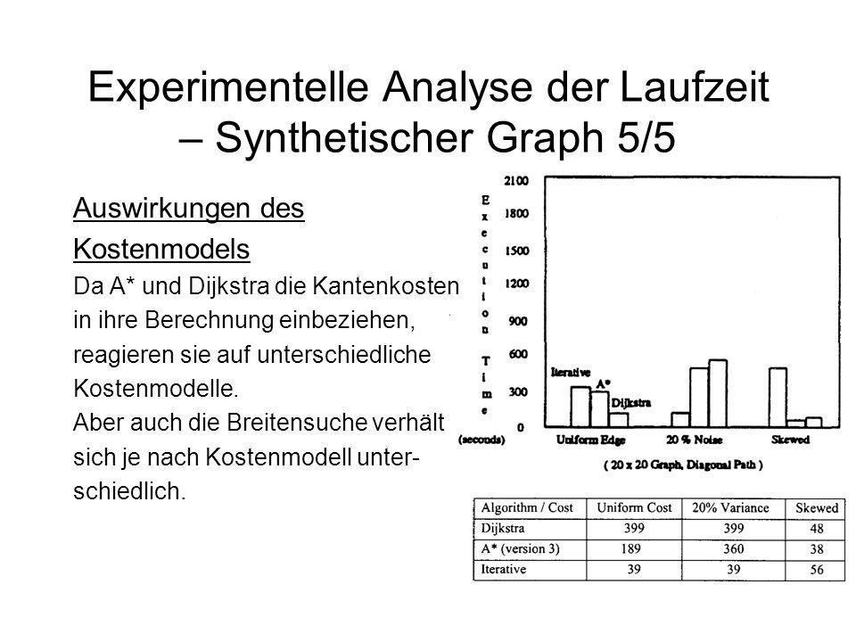 Experimentelle Analyse der Laufzeit – Synthetischer Graph 5/5 Auswirkungen des Kostenmodels Da A* und Dijkstra die Kantenkosten in ihre Berechnung einbeziehen, reagieren sie auf unterschiedliche Kostenmodelle.
