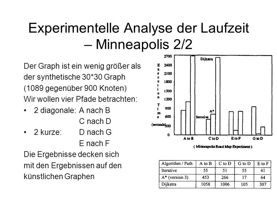 Experimentelle Analyse der Laufzeit – Minneapolis 2/2 Der Graph ist ein wenig größer als der synthetische 30*30 Graph (1089 gegenüber 900 Knoten) Wir wollen vier Pfade betrachten: 2 diagonale:A nach B C nach D 2 kurze:D nach G E nach F Die Ergebnisse decken sich mit den Ergebnissen auf den künstlichen Graphen