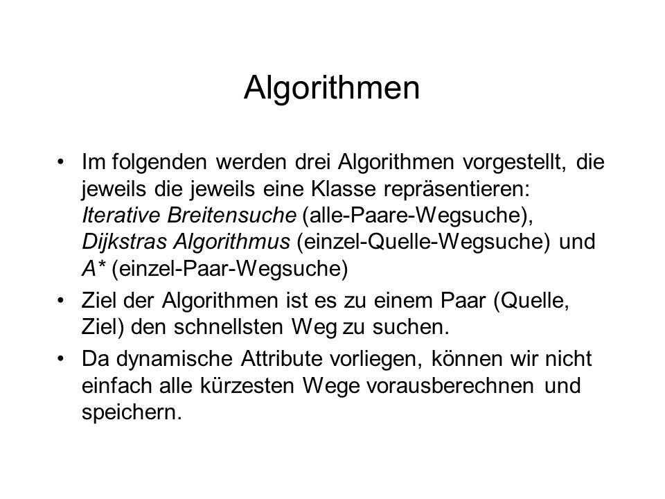 Algorithmen Im folgenden werden drei Algorithmen vorgestellt, die jeweils die jeweils eine Klasse repräsentieren: Iterative Breitensuche (alle-Paare-Wegsuche), Dijkstras Algorithmus (einzel-Quelle-Wegsuche) und A* (einzel-Paar-Wegsuche) Ziel der Algorithmen ist es zu einem Paar (Quelle, Ziel) den schnellsten Weg zu suchen.