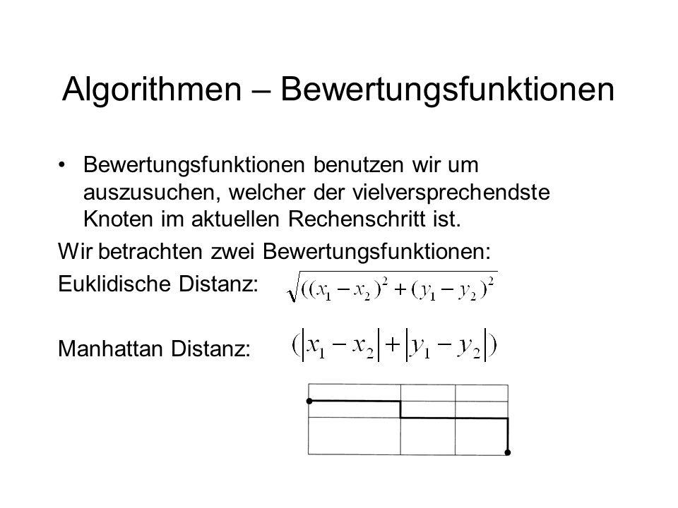 Algorithmen – A* Procedure A*(N,E,s,d,f) { foreach u in N do { C(s,u)=∞; C(u,u)=0; path(u,v):=null;} frontierSet:=[s]; exploredSet:=emptySet; while not_empty(frontierSet) do { select u from frontierSet with min(C(s,u)+f(u,d)); frontierSet:=frontierSet-[u]; exploredSet:=exploredSet+[u]; if (u=d) then terminate else { fetch(u.adjacencyList); foreach in u.adjacencyList { if C(s,v)>C(s,u)+C(u,v) then { C(s,v):=C(s,u)+C(u,v); path(s,v):=path(s,u)+(u,v); if not_in(v,frontierSet) then frontierSet:=frontierSet+[v]; }}}}}
