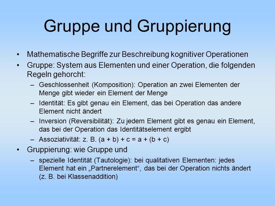 Gruppe und Gruppierung Mathematische Begriffe zur Beschreibung kognitiver Operationen Gruppe: System aus Elementen und einer Operation, die folgenden
