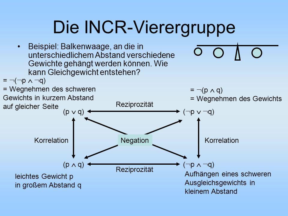 Die INCR-Vierergruppe Beispiel: Balkenwaage, an die in unterschiedlichem Abstand verschiedene Gewichte gehängt werden können. Wie kann Gleichgewicht e