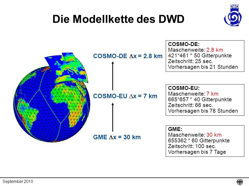 September 2010 Die Modellkette des DWD GME  x = 30 km COSMO-EU  x = 7 km COSMO-DE  x = 2.8 km GME: Maschenweite: 30 km 655362 * 60 Gitterpunkte Zei