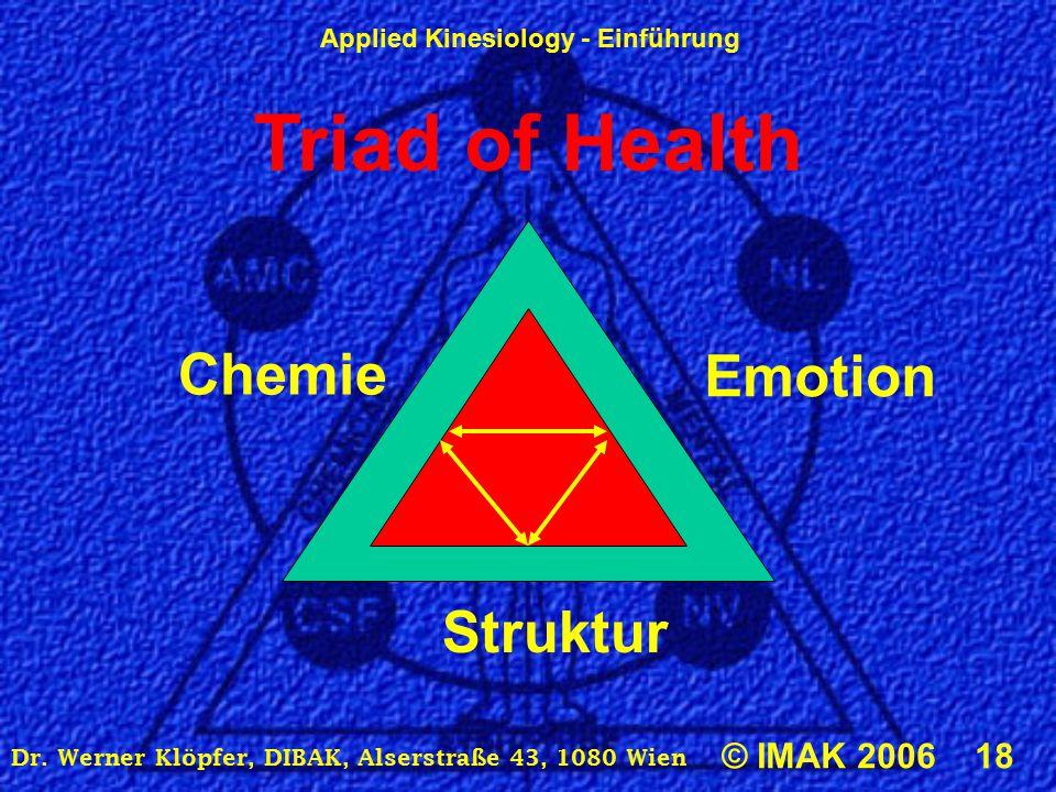 Applied Kinesiology - Einführung © IMAK 2006 18 Dr. Werner Klöpfer, DIBAK, Alserstraße 43, 1080 Wien Triad of Health Chemie Emotion Struktur