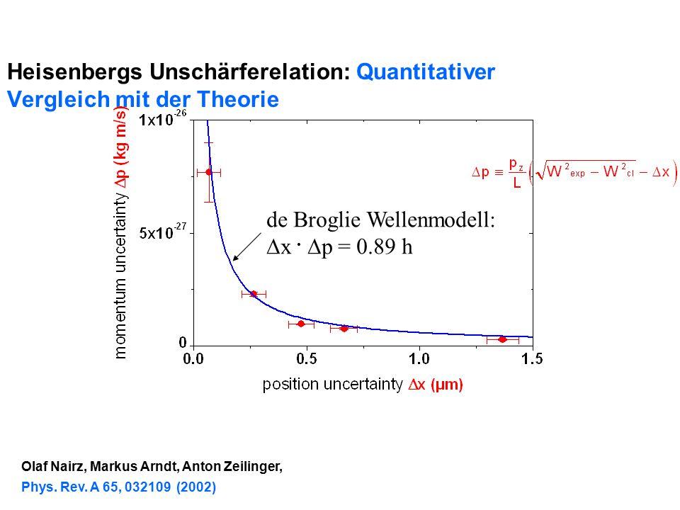 Heisenbergs Unschärferelation: Quantitativer Vergleich mit der Theorie de Broglie Wellenmodell:  x.  p = 0.89 h Olaf Nairz, Markus Arndt, Anton Zeil