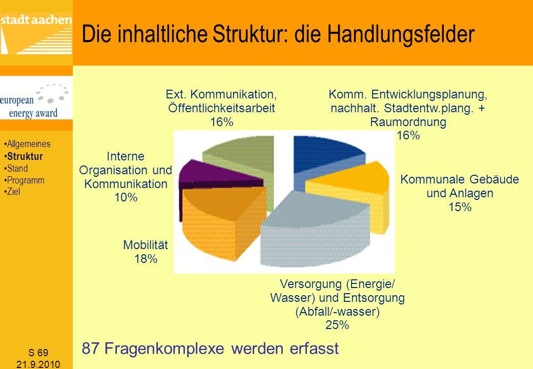 S 69 21.9.2010 Ext. Kommunikation, Öffentlichkeitsarbeit 16% Komm. Entwicklungsplanung, nachhalt. Stadtentw.plang. + Raumordnung 16% Kommunale Gebäude