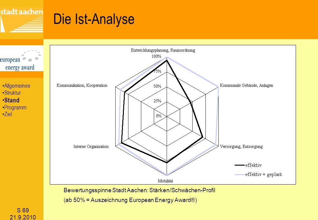 S 69 21.9.2010 Bewertungsspinne Stadt Aachen: Stärken/Schwächen-Profil (ab 50% = Auszeichnung European Energy Award®) Die Ist-Analyse Allgemeines Stru