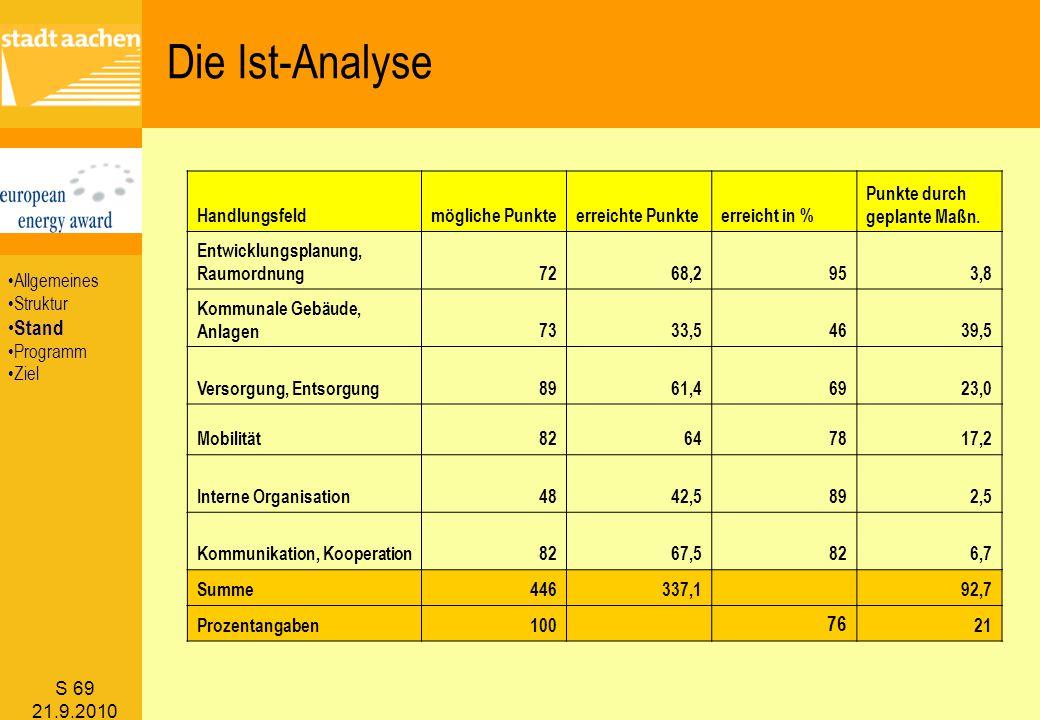 S 69 21.9.2010 Die Ist-Analyse Handlungsfeldmögliche Punkteerreichte Punkteerreicht in % Punkte durch geplante Maßn. Entwicklungsplanung, Raumordnung7