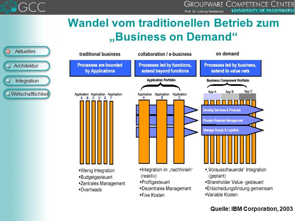 """Aktuelles Architektur Integration Wirtschaftlichkeit Wandel vom traditionellen Betrieb zum """"Business on Demand"""" Quelle: IBM Corporation, 2003"""