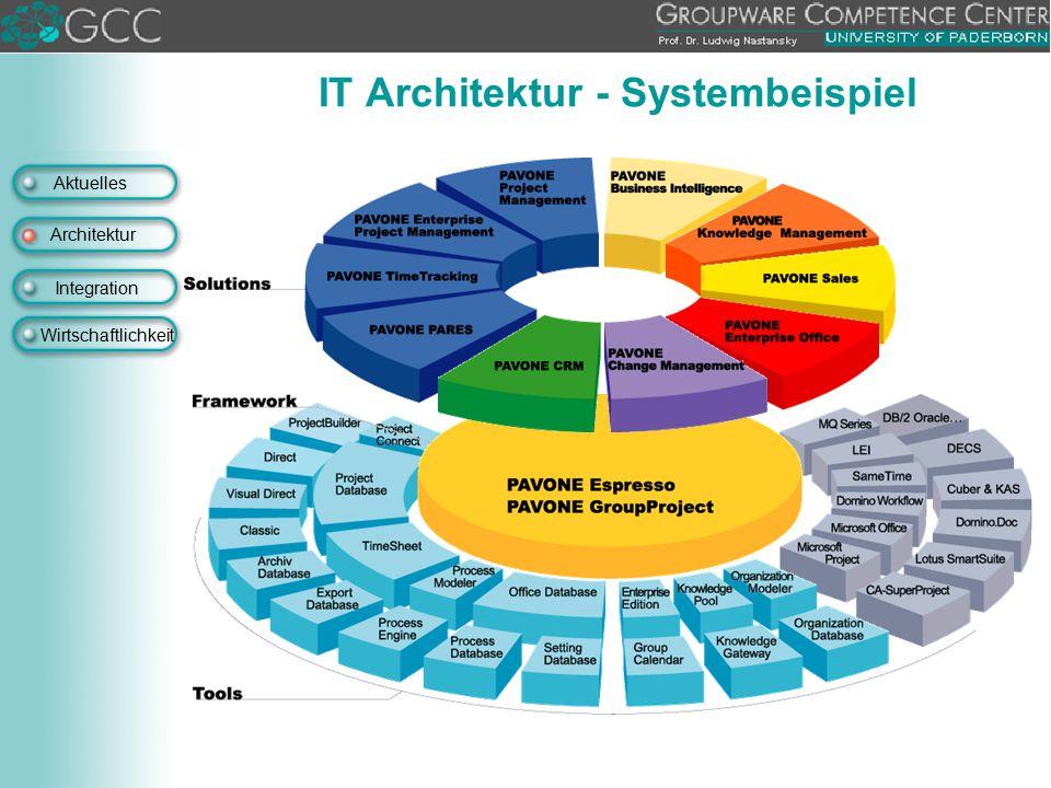 Aktuelles Architektur Integration Wirtschaftlichkeit IT Architektur - Systembeispiel