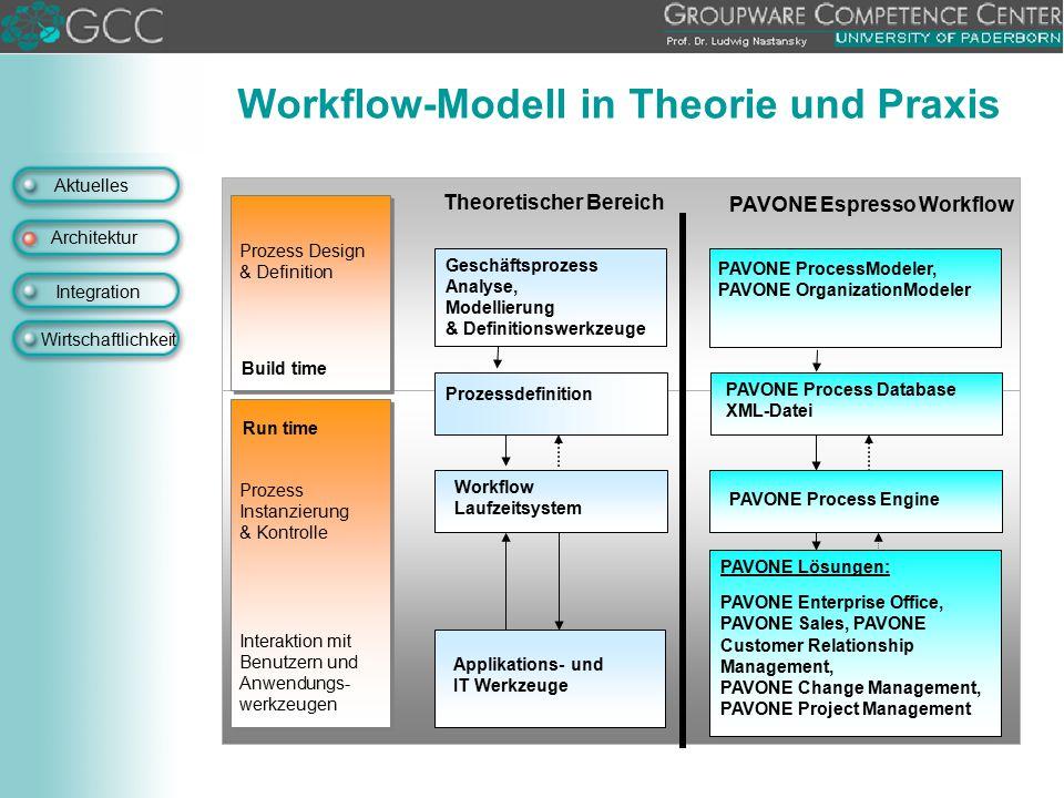 Aktuelles Architektur Integration Wirtschaftlichkeit Workflow-Modell in Theorie und Praxis PAVONE ProcessModeler, PAVONE OrganizationModeler Geschäfts